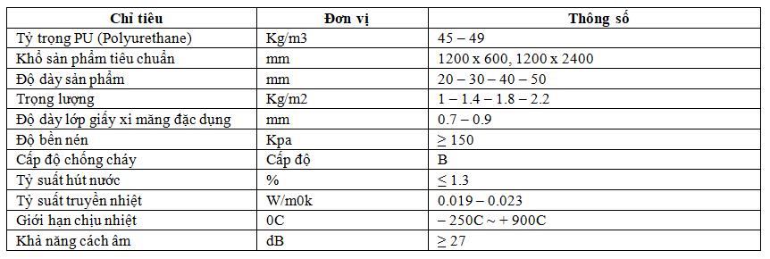 Thông số kỹ thuật gạch Mát